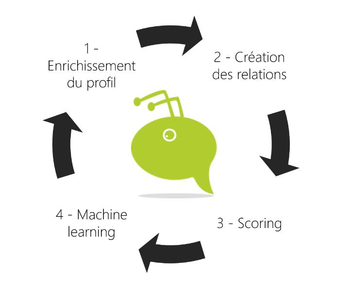 AntVoice - Machine learning